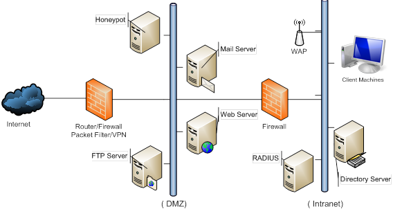Awesome Essential Elements In A Secure Network David Basham 48 Wiring Cloud Ittabisraaidewilluminateatxorg