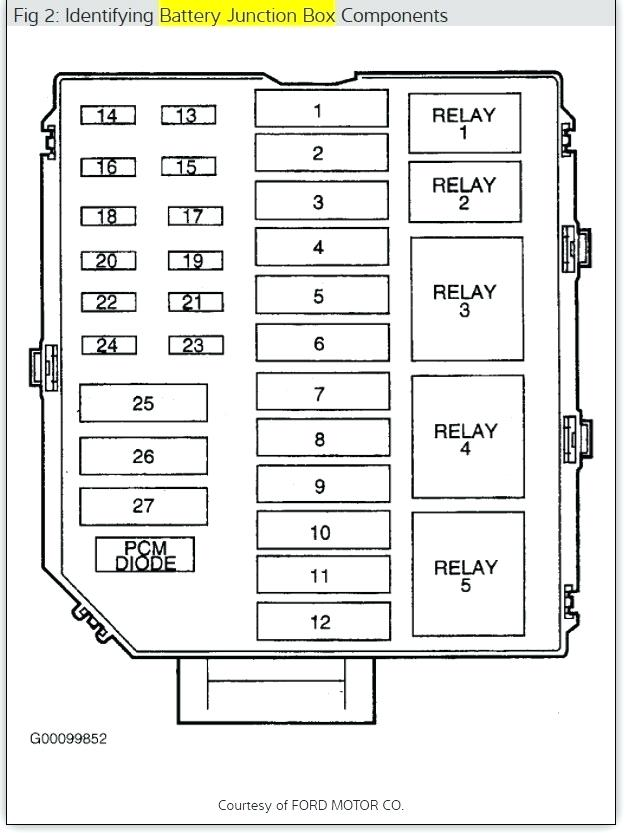Outstanding Fuse Box For 2005 Lincoln Town Car Wiring Diagram Wiring Cloud Ittabisraaidewilluminateatxorg