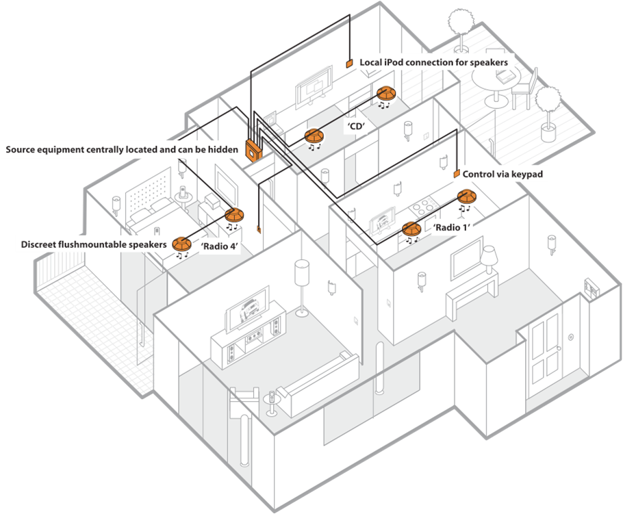 Al 8299 Wiring Diagram For Whole House Audio Download Diagram