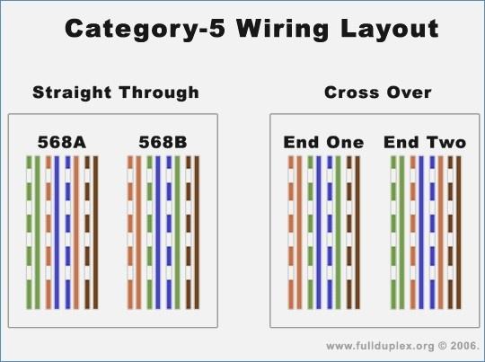 Fine Cat 5 Wire Harness Wiring Diagram Wiring Cloud Unhoicandsaprexeroixtuhyedimohammedshrineorg