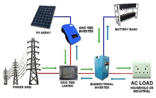 CA_8692] Hybrid Solar Power Wiring Diagram Schematic Wiring | Hybrid Solar Power Wiring Diagram |  | Tacle Getap Licuk Mohammedshrine Librar Wiring 101