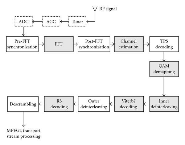 Amazing Functional Block Diagram Of A Dvb T H Receiver Download Wiring Cloud Counpengheilarigresichrocarnosporgarnagrebsunhorelemohammedshrineorg