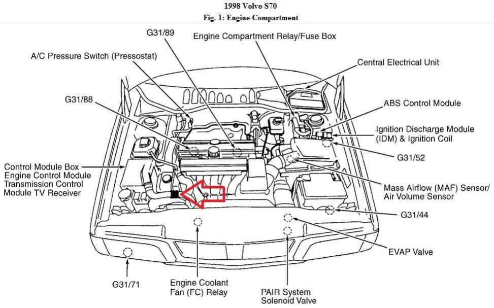 98 Volvo S90 Engine Diagram - seniorsclub.it layout-drown - layout -drown.seniorsclub.it | 1997 Volvo S90 Engine Diagram |  | layout-drown.seniorsclub.it