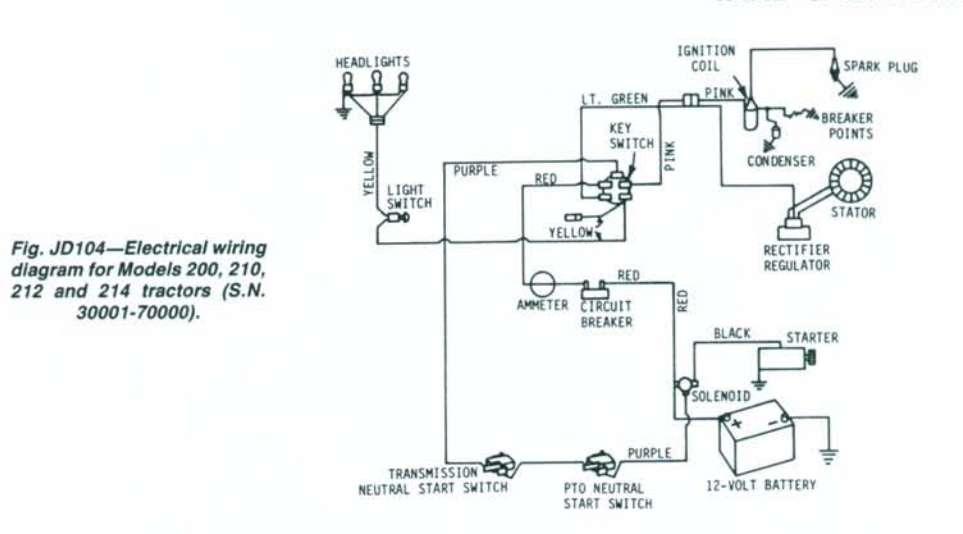 [QMVU_8575]  SE_8652] Headlight Wiring Harness John Deere L110 Schematic Wiring | Deere 110 Headlight Wiring Diagram |  | Hete Ructi Xero Eatte Mohammedshrine Librar Wiring 101