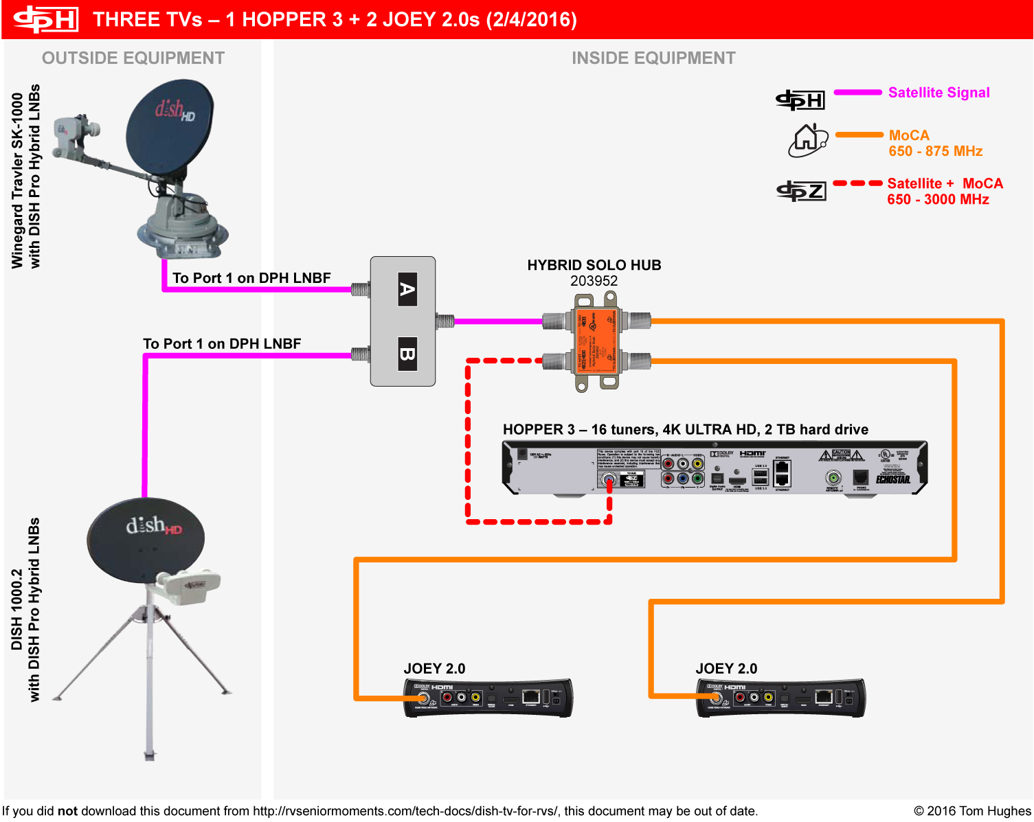 3 tv wiring diagram ka 6031  dish network joey wiring diagram  ka 6031  dish network joey wiring diagram
