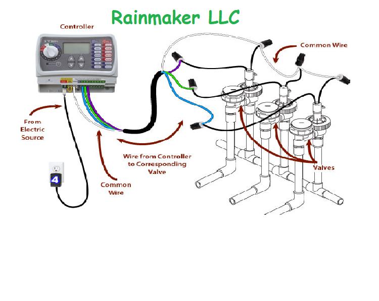 Irrigation System Wiring Diagram - Suzuki Bandit 600 Fuse Box -  5pin.waystar.fr | Sprinkler Solenoid Wiring Diagram |  | Wiring Diagram Resource
