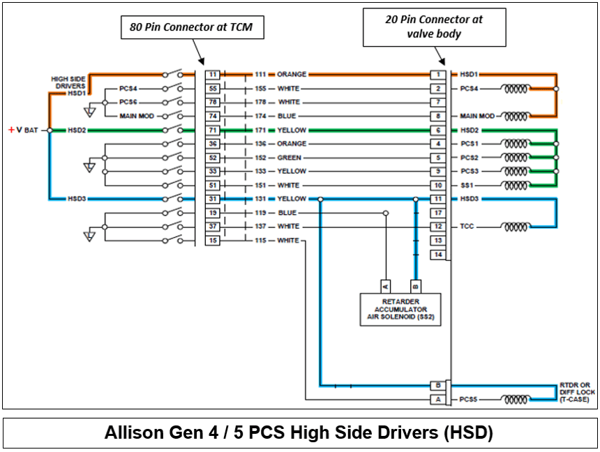 Allison Tcm Wiring Diagram from static-assets.imageservice.cloud