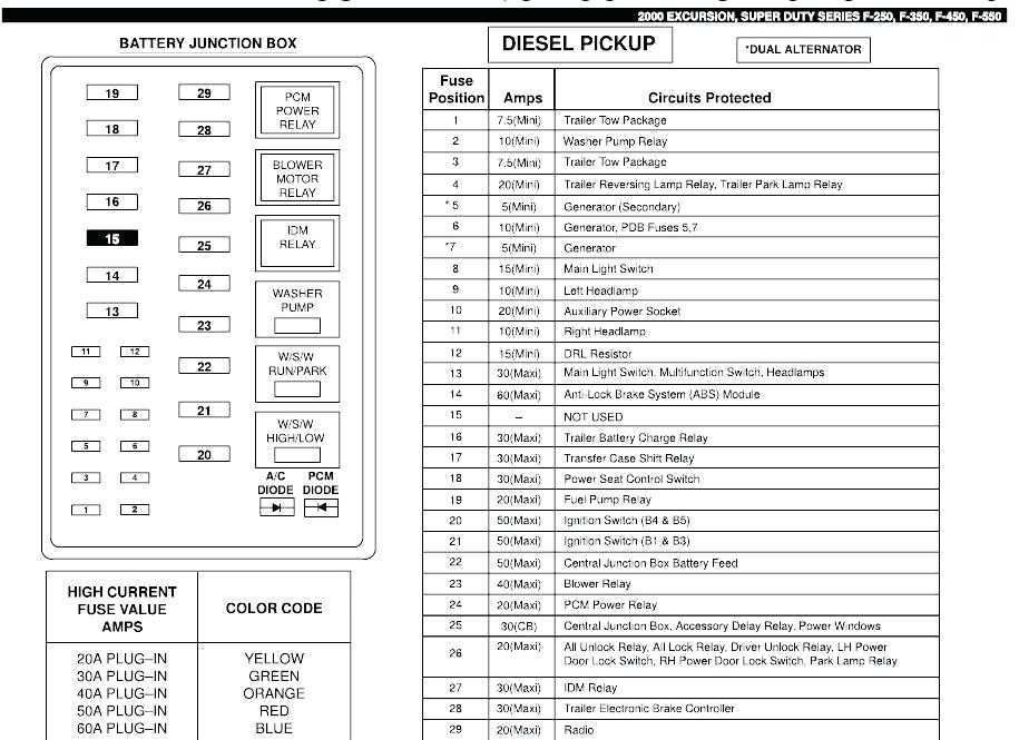2000 Ford F550 Fuse Panel Wiring Diagram - Rover Wiring Harness -  1994-chevys.ati-loro.jeanjaures37.fr | Ford F550 Fuse Box Diagram |  | Wiring Diagram Resource