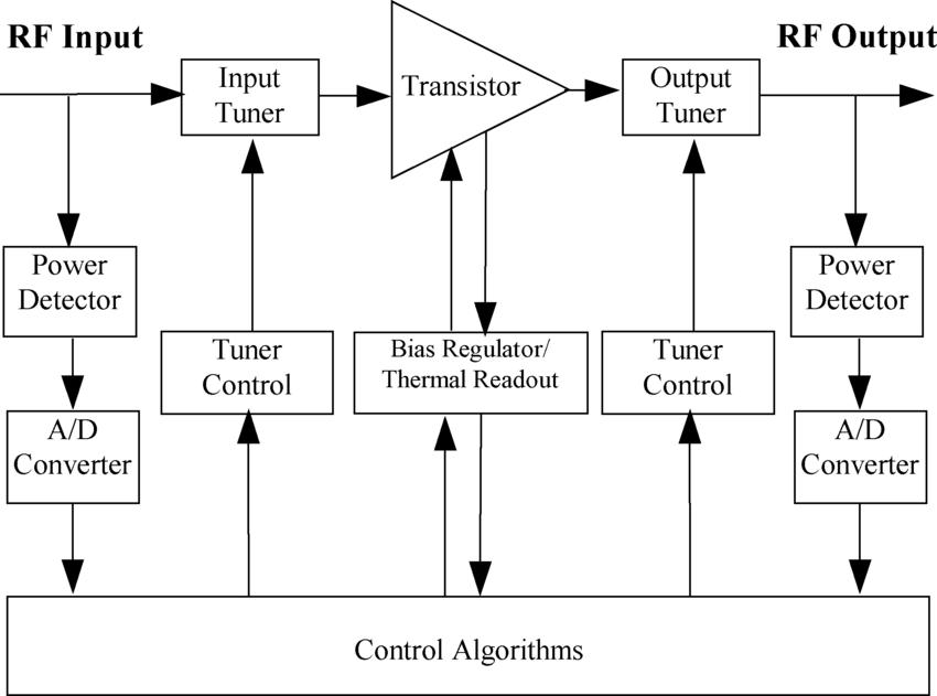 Peachy Polarityreversing Lowpower Amplifier Circuit Diagram Tradeofic Wiring Cloud Filiciilluminateatxorg