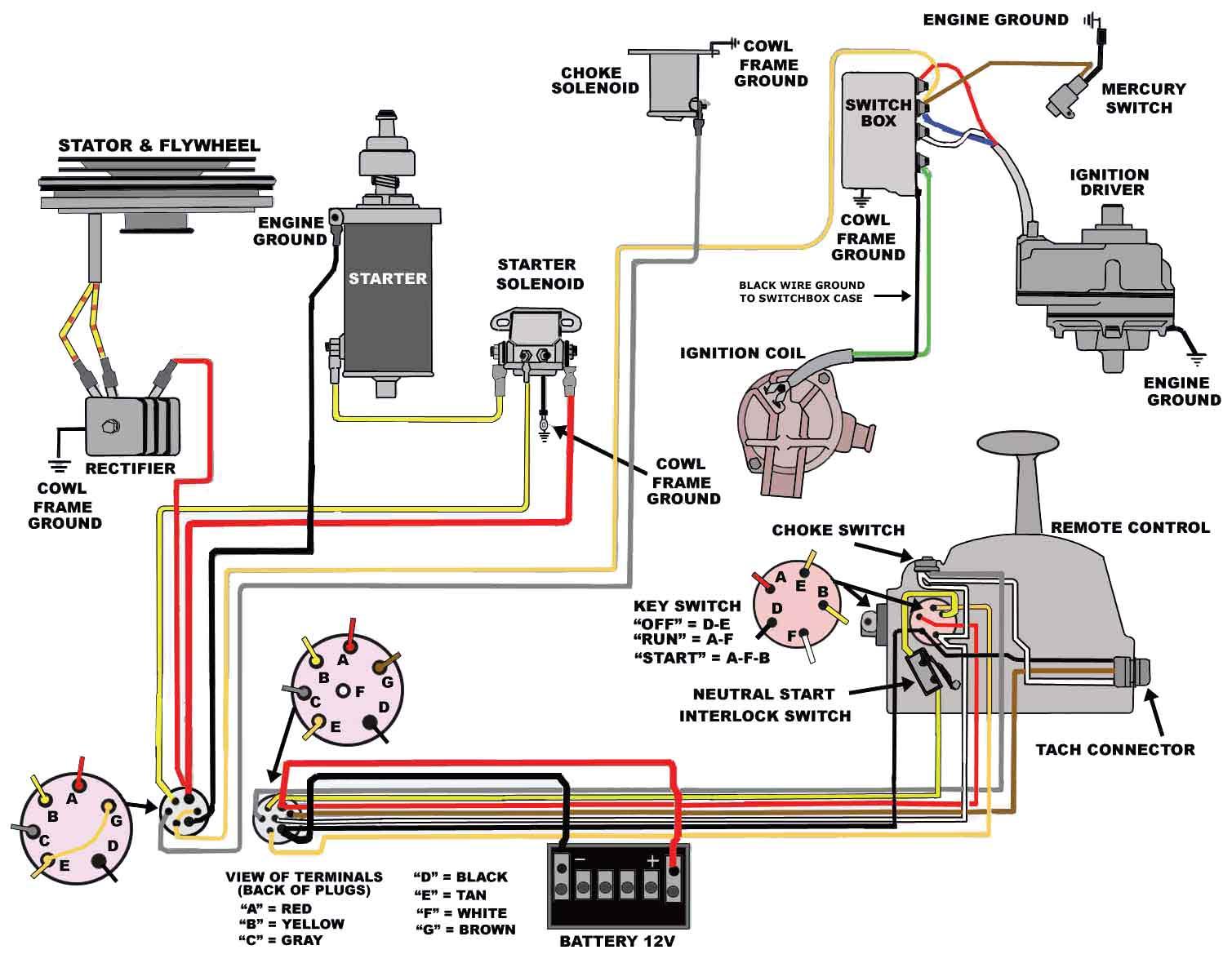 Incredible Mercury 65 Hp Wiring Diagram Wiring Diagram Wiring Cloud Intelaidewilluminateatxorg