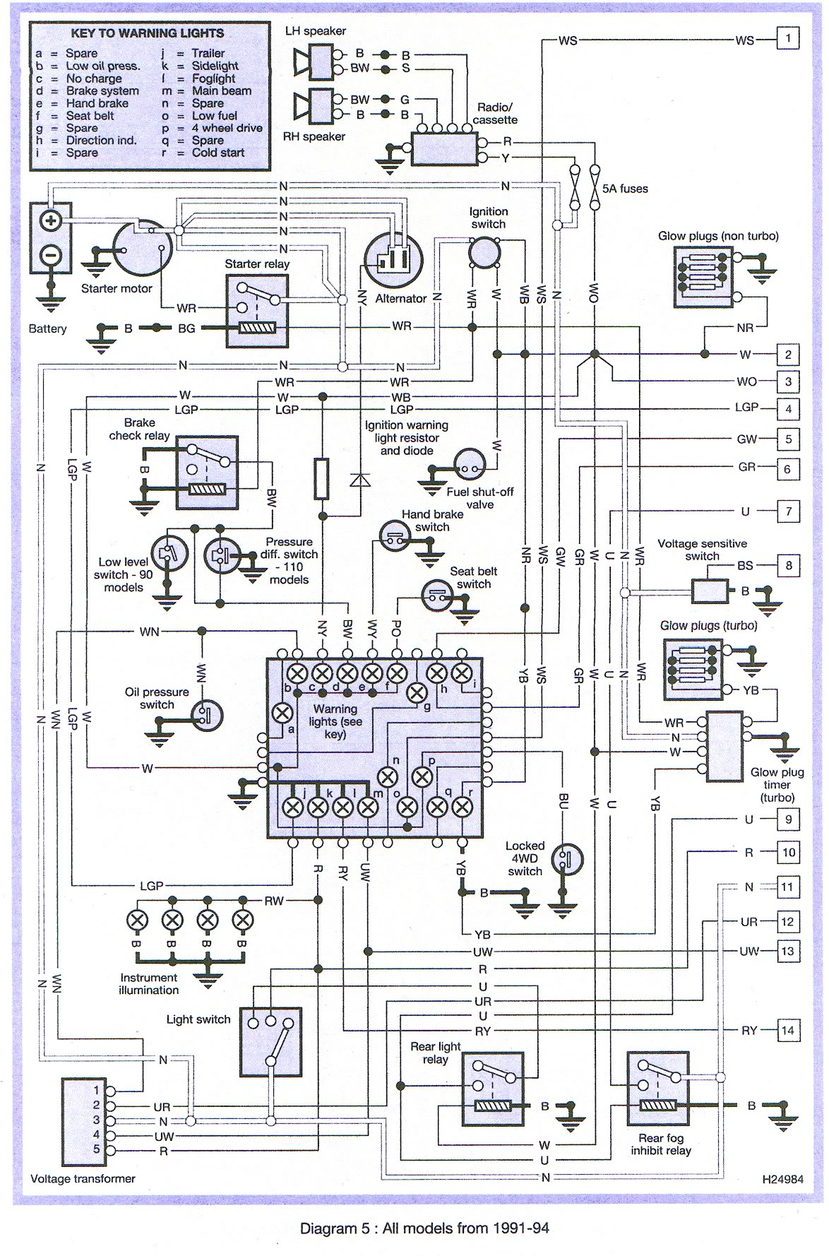 land rover defender 90 rear wiring diagram ct 9736  land rover 300tdi fuse box diagram wiring diagram  land rover 300tdi fuse box diagram