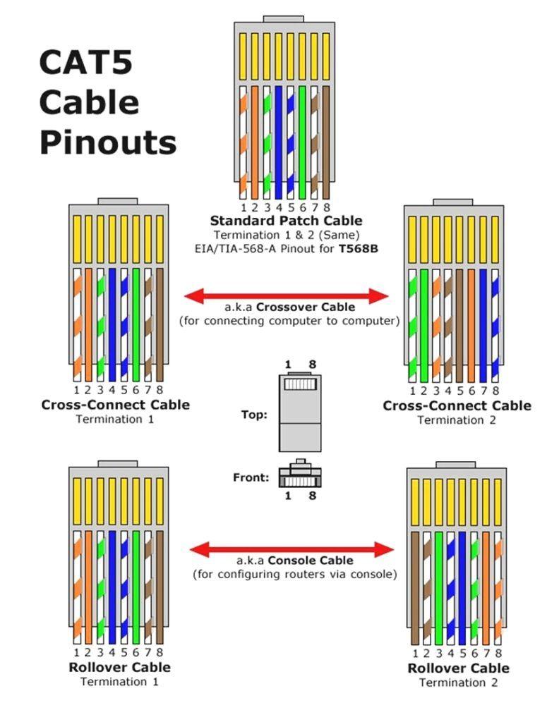 yf_0503] network diagram design computer cat 6 ethernet cable ...  ginia bocep mohammedshrine librar wiring 101
