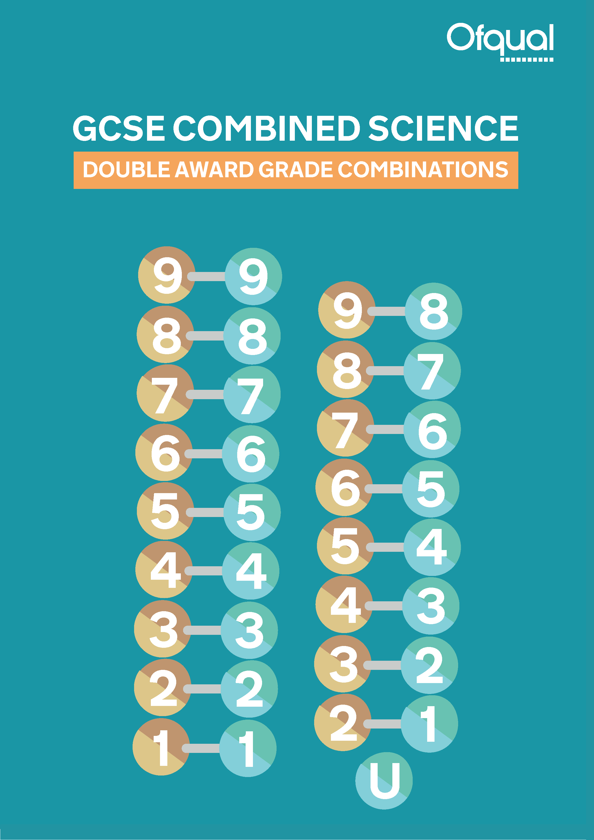 Strange Grading The New Gcse Science Qualifications The Ofqual Blog Wiring Cloud Grayisramohammedshrineorg
