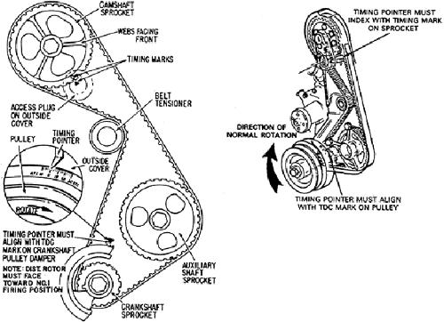 NW_8449] Timing Marks Diagram Rangerforums The Ultimate Ford Ranger Wiring  DiagramKumb Oper Sple None Salv Nful Rect Mohammedshrine Librar Wiring 101