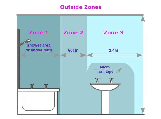 Wiring Zones Bathroom Schematic