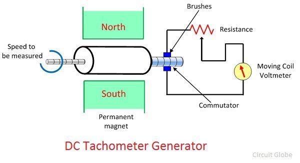 OY_5049] Dc To Ac Generator Wiring Diagram TachometerMomece None Jebrp Mohammedshrine Librar Wiring 101