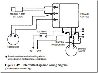 [CSDW_4250]   BE_3586] Basic Wiring Diagram For Oil Burner Wiring Diagram | Wiring Diagram Oil Furnace |  | Waro Sputa Jebrp Faun Attr Benkeme Mohammedshrine Librar Wiring 101