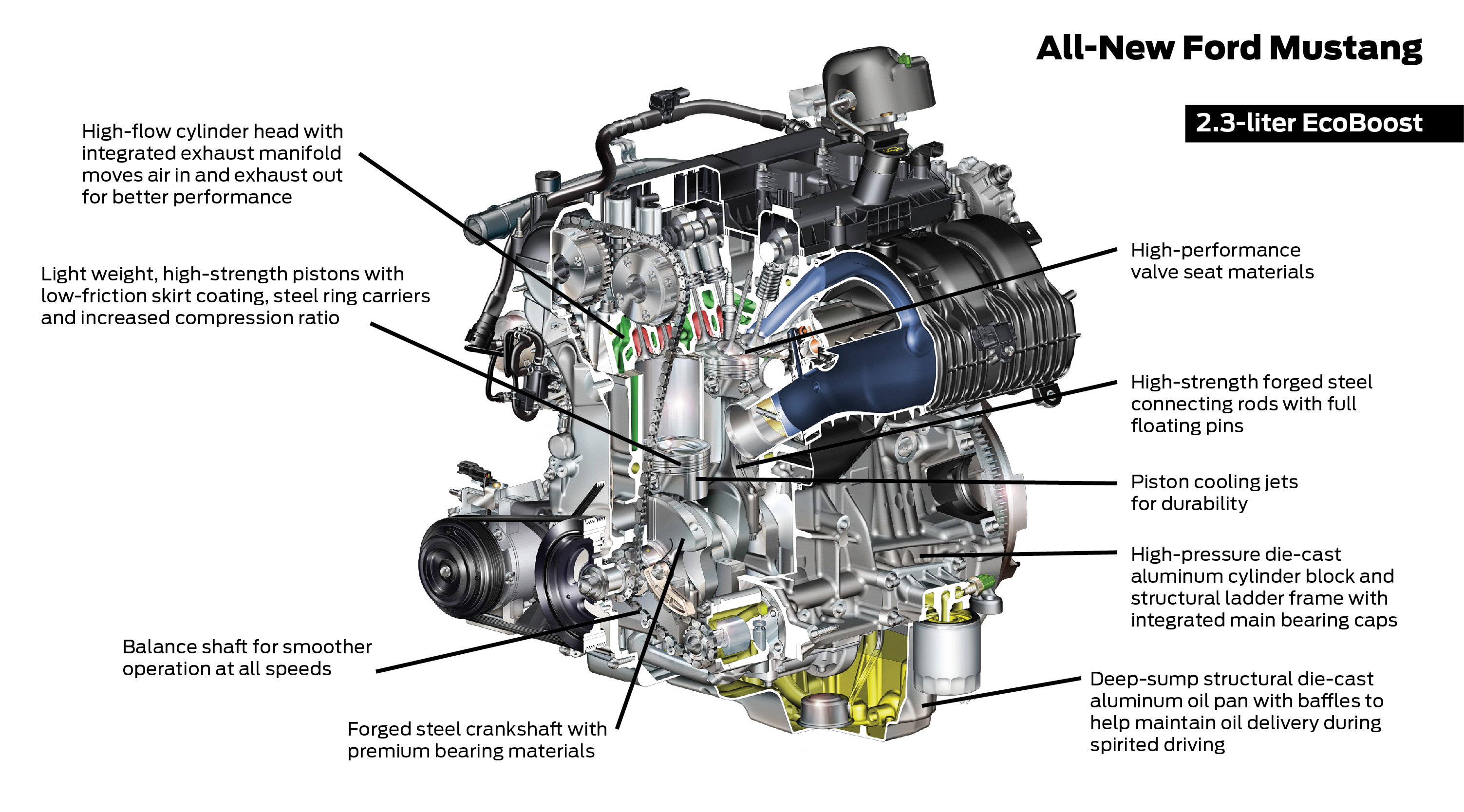 Awesome A Simple Guide To The 2015 Ford Mustang 2 3 Liter Ecoboost Engine Wiring Cloud Genionhyedimohammedshrineorg
