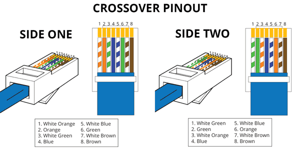 Peachy How To Wire And Crimp Rj45 Connector For T568B Ethernet Standard Wiring Cloud Animomajobocepmohammedshrineorg
