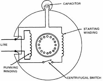 Outstanding Single Phase Induction Motors Wiring Cloud Gufailluminateatxorg