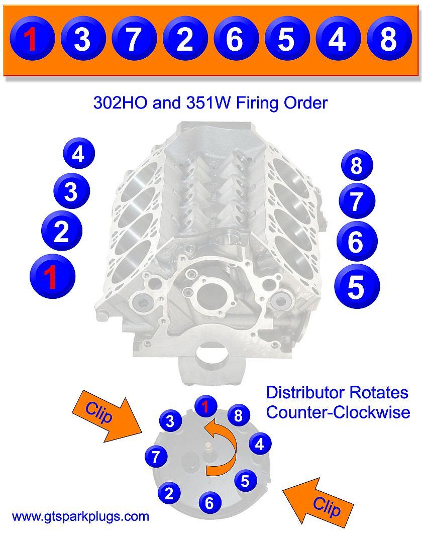Super Ford 5 0L 302 Ho And 351W Firing Order Gtsparkplugs Wiring Cloud Uslyletkolfr09Org