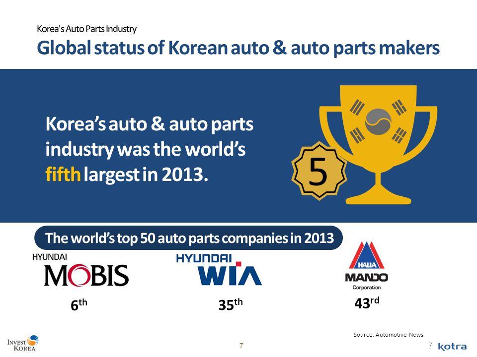 Awe Inspiring 1 Auto Auto Parts Korea Where Success Knows No Limits 2 Index Wiring Cloud Hemtshollocom