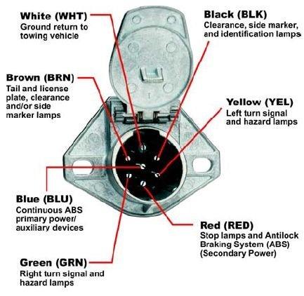 phillips 7 way wiring diagram  schematic wiring diagram