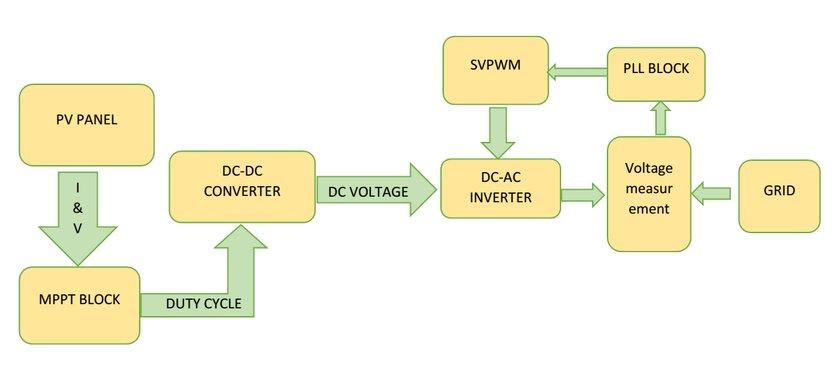 photovoltaic systems wiring diagram sb 7628  solar pv diagram mapawatt  sb 7628  solar pv diagram mapawatt