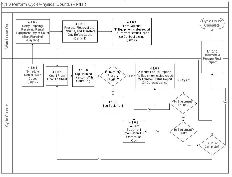 [DIAGRAM_5NL]  EW_9907] Example Of Process Flow Diagram In Visio Download Diagram | Process Flow Diagram Examples Visio |  | Ologi Effl Xaem Effl Hicag Bletu Itis Phae Mohammedshrine Librar Wiring 101