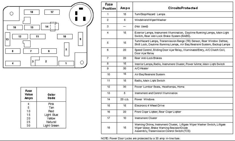Fine 1992 Jeep Cherokee Fuse Box Diagram Basic Electronics Wiring Diagram Wiring Cloud Staixaidewilluminateatxorg