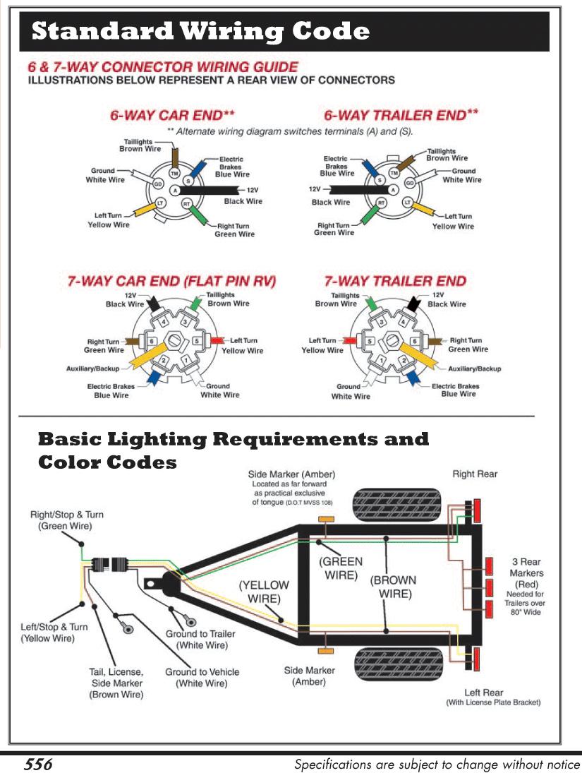 Surprising Rv Trailer Wiring Harness Basic Electronics Wiring Diagram Wiring Cloud Picalendutblikvittorg