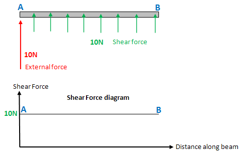 Excellent Shear Force And Bending Moment Diagrams Wikiversity Wiring Cloud Picalendutblikvittorg