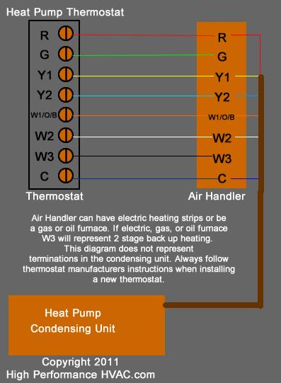 Superb Heat Pump Thermostat Wiring Chart Diagram Honeywell Nest Ecobee Wiring Cloud Licukshollocom