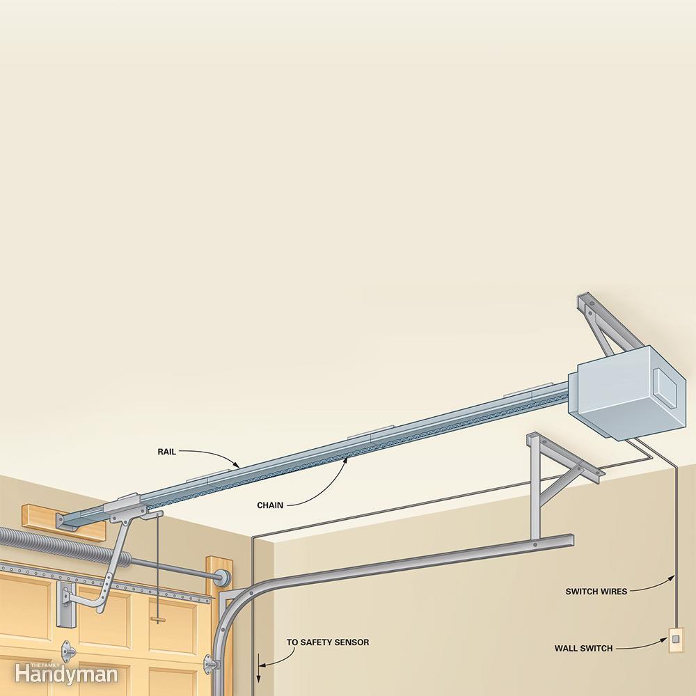 Genie Garage Door Opener Model 2024 Troubleshooting