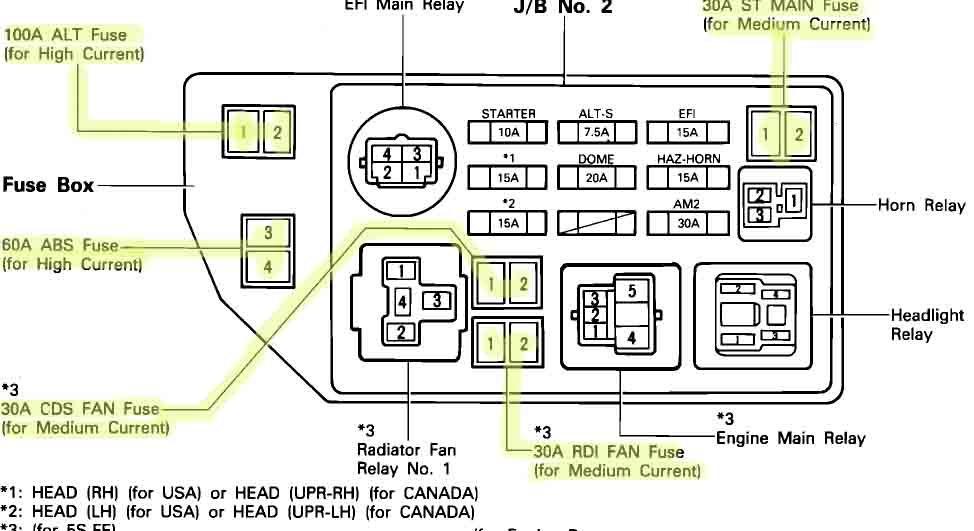 [DIAGRAM_0HG]  92 Corolla Fuse Box - Vintage Air Gen Ii Wiring Diagram for Wiring Diagram  Schematics | 2001 Corolla Fuse Box |  | Wiring Diagram Schematics