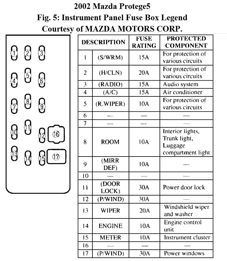 1998 Mazda Protege Fuse Box Diagram - Wiring Diagrams Long drain-seem -  drain-seem.ipiccolidi3p.it | 1998 Mazda Protege Wiring Diagram |  | drain-seem.ipiccolidi3p.it
