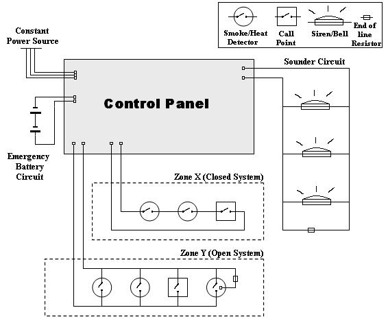 Prime Fire Alarm Diagram Wiring Diagram Wiring Cloud Monangrecoveryedborg