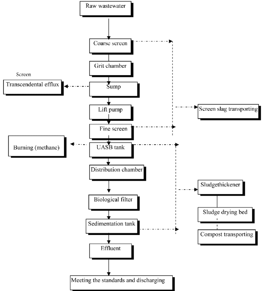 Xa 4096  Water Treatment Plant Flow Diagram Schematic Wiring