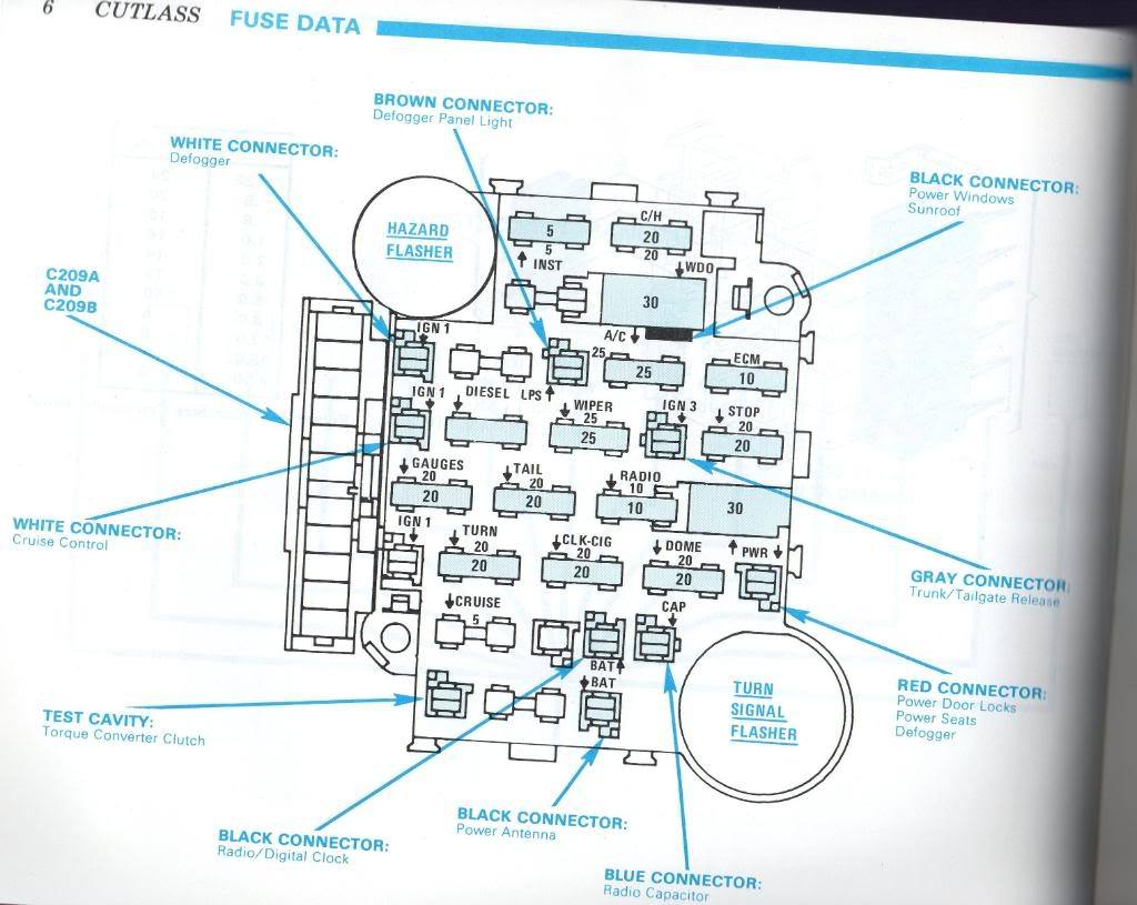 [SCHEMATICS_4JK]  KX_0896] Fuse Box Diagram Likewise Fuse Box Diagram In Addition 1995 Jeep  Grand | 1983 Cutlass Fuse Box |  | Wida Marki Hapolo Mohammedshrine Librar Wiring 101