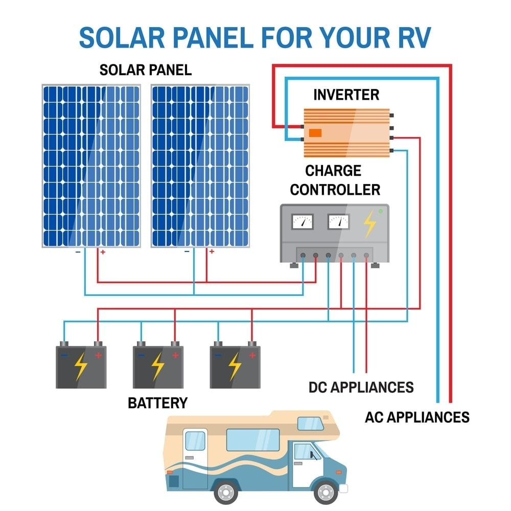 Stupendous 7 Best Rv Solar Panels And Kits In 2019 Review Wiring Cloud Filiciilluminateatxorg