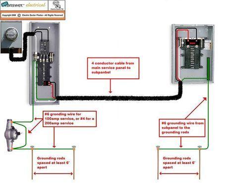 Astonishing Garage Subpanel Wiring Diagram Wiring Diagram Online Wiring Cloud Gufailluminateatxorg