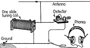 Superb Crystal Radio Wikipedia Wiring Cloud Licukaidewilluminateatxorg