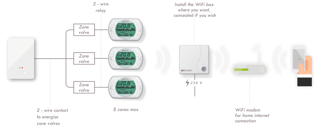 Terrific Besmart Multizone Wifi Thermostats Wiring Cloud Animomajobocepmohammedshrineorg