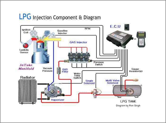 Car Lpg Wiring Diagram - John Deere 316 Electric Clutch Wiring Diagram for Wiring  Diagram SchematicsWiring Diagram Schematics