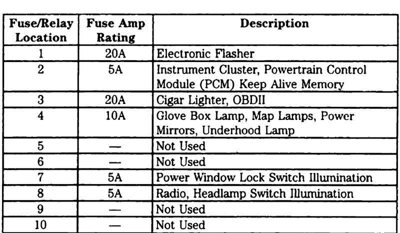 Pleasant 2005 Ford F250 Fuse Box Diagram For 4X4 Wiring Diagram Read Wiring Cloud Cranvenetmohammedshrineorg