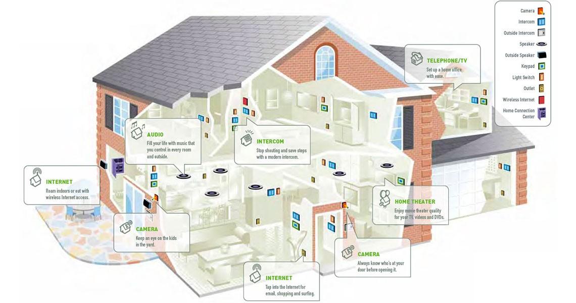 smart home wiring ft 8058  smart home wiring ireland download diagram smart home wiring diagram pdf smart home wiring ireland download diagram