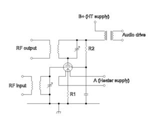 Fabulous Amplitude Modulation Wikipedia Wiring Cloud Biosomenaidewilluminateatxorg