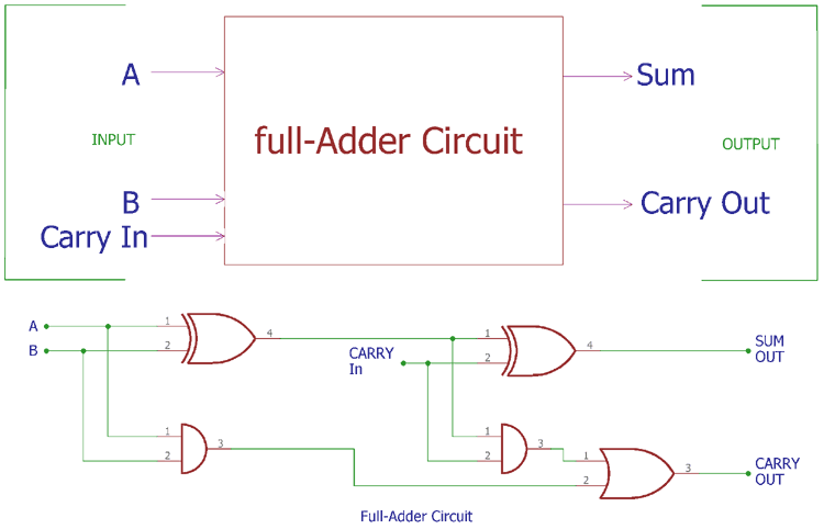 Awesome Full Adder Circuit Theory Truth Table Construction Wiring Cloud Loplapiotaidewilluminateatxorg