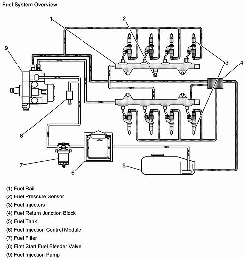duramax wiring schematic iat cc 3594  6 5 diesel fuel filter location  cc 3594  6 5 diesel fuel filter location