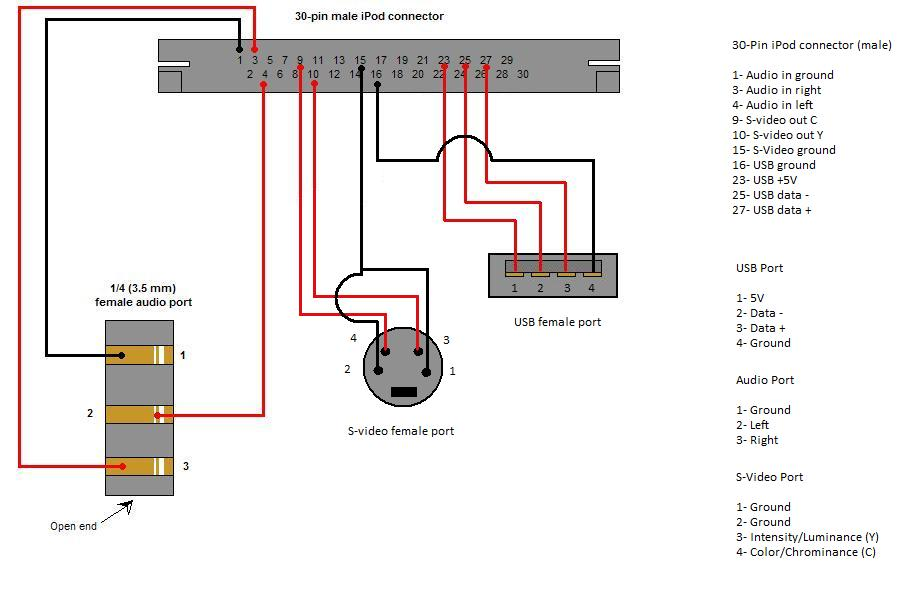 Surprising Ipod Audio Wiring Wiring Diagram Wiring Cloud Counpengheilarigresichrocarnosporgarnagrebsunhorelemohammedshrineorg